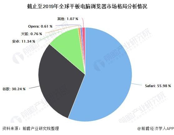 截止至2019年全球平板电脑浏览器市场格局分析情况
