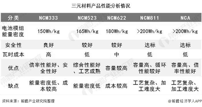 三元材料产品性能分析情况