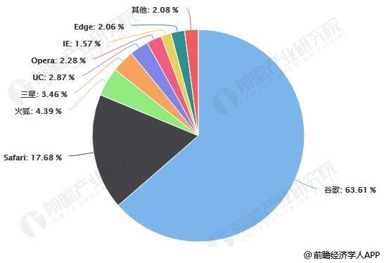 截止至2019年全球浏览器行业市场格局分析情况