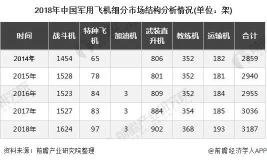 2018年中国军用飞机细分市场结构分析情况(单位:架)