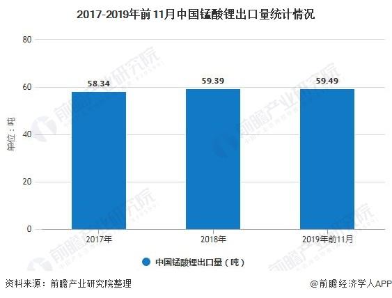 2017-2019年前11月中国锰酸锂出口量统计情况