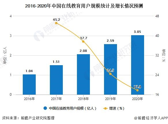 2016-2020年中国在线教育用户规模统计及增长情况预测