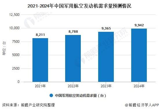 2021-2024年中国军用航空发动机需求量预测情况