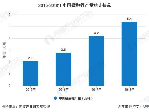 2015-2018年中国锰酸锂产量统计情况