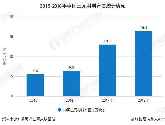 2015-2018年中国三元材料产量统计情况