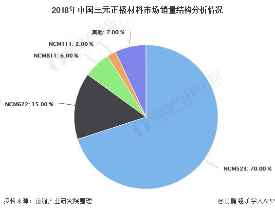 2018年中国三元正极材料市场销量结构分析情况