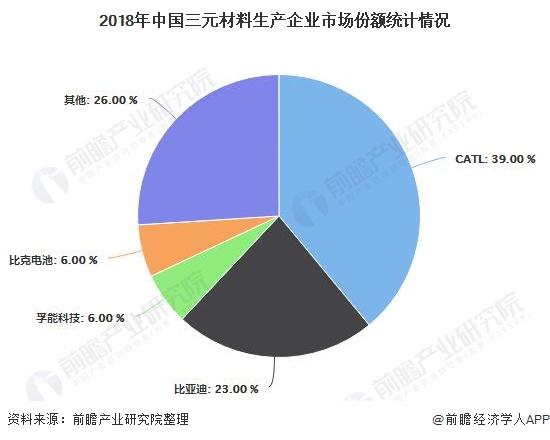 2018年中国三元材料生产企业市场份额统计情况