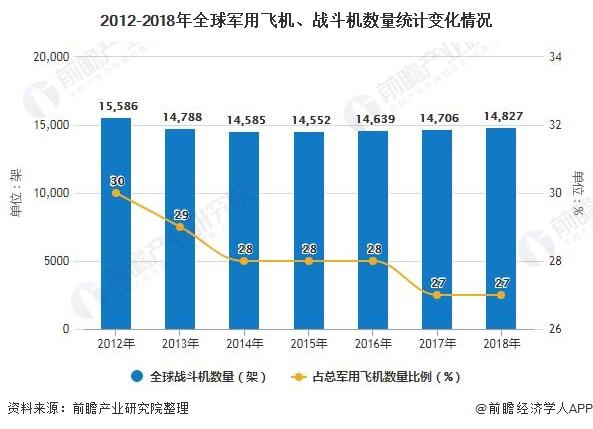 2012-2018年全球军用飞机、战斗机数量统计变化情况
