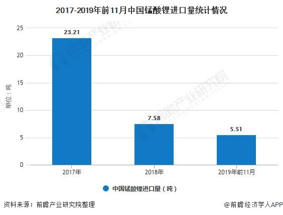 2017-2019年前11月中国锰酸锂进口量统计情况