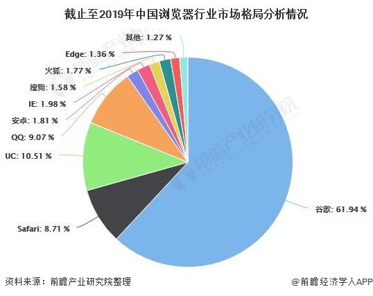 截止至2019年中国浏览器行业市场格局分析情况