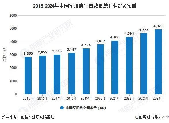 2015-2024年中国军用航空器数量统计情况及预测