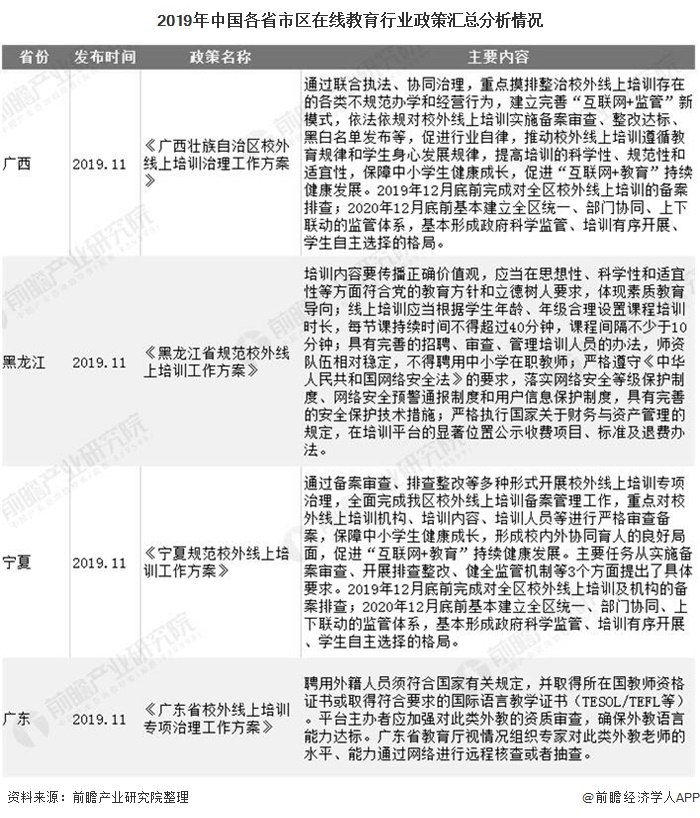 2019年中国各省市区在线教育行业政策汇总分析情况