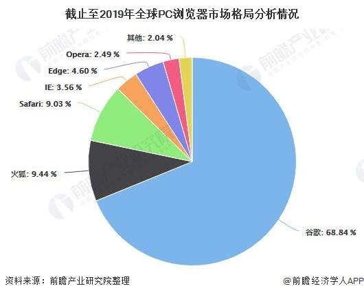 截止至2019年全球PC浏览器市场格局分析情况