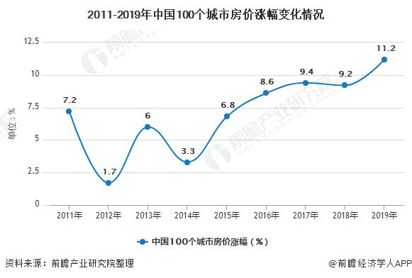 2011-2019年中国100个城市房价涨幅变化情况