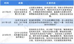 2019年中国<em>农业机械</em>行业政策汇总分析 国家政策助力行业规范化、标准化发展