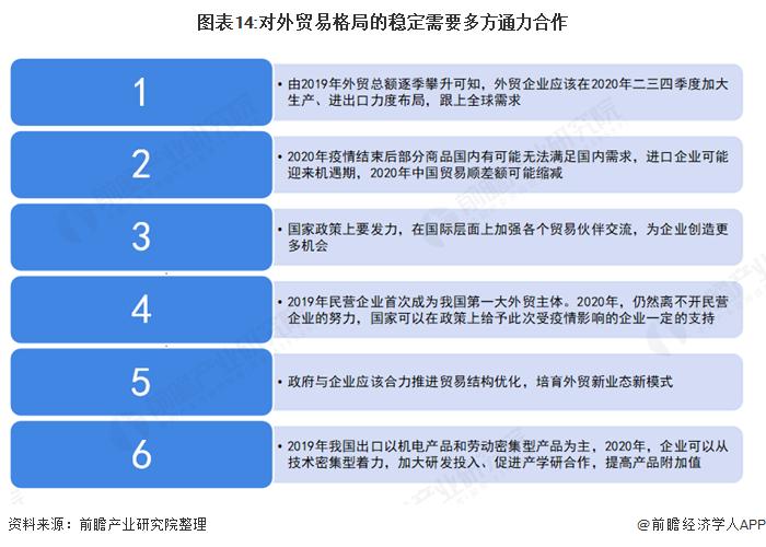 图表14:对外贸易格局的稳定需要多方通力合作