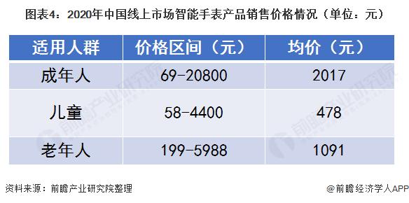 圖表4:2020年中國線上市場智能手表產品銷售價格情況(單位:元)
