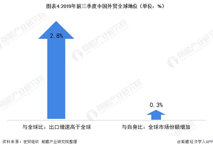 图表4:2019年前三季度中国外贸全球地位(单位:%)