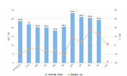 2019年12月全国<em>中成药</em>产量及增长情况分析