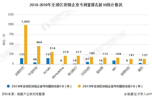 2018-2019年全球区块链企业专利量排名前10统计情况