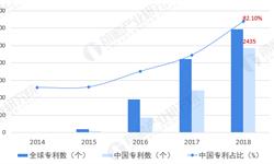2019年中国<em>区块</em><em>链</em>行业技术现状分析 专利数量占比超8成、主要倾向于服务应用