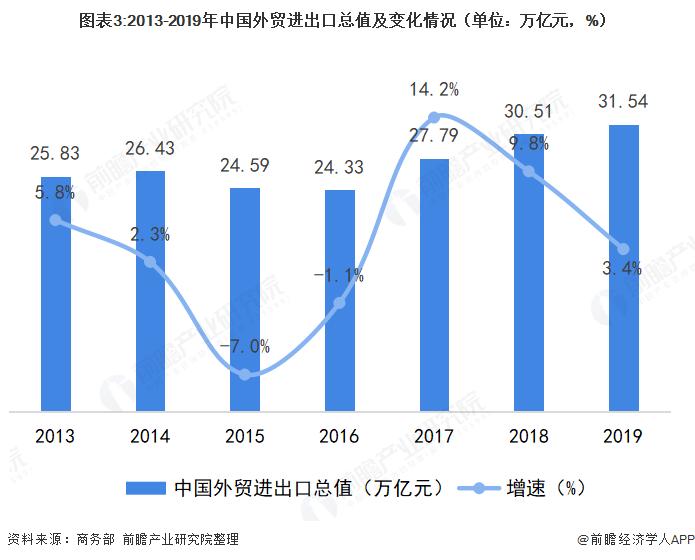 图表3:2013-2019年中国外贸进出口总值及变化情况(单位:万亿元,%)