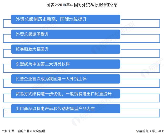 图表2:2019年中国对外贸易行业特征总结