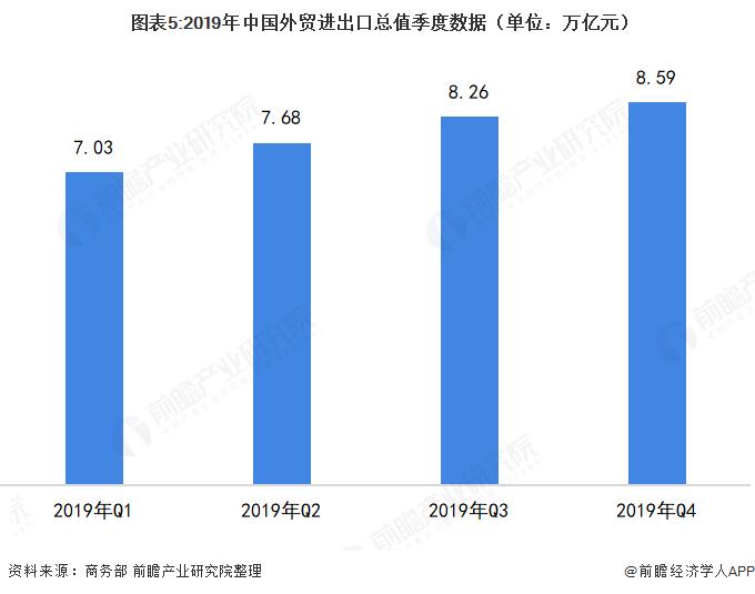 图表5:2019年中国外贸进出口总值季度数据(单位:万亿元)