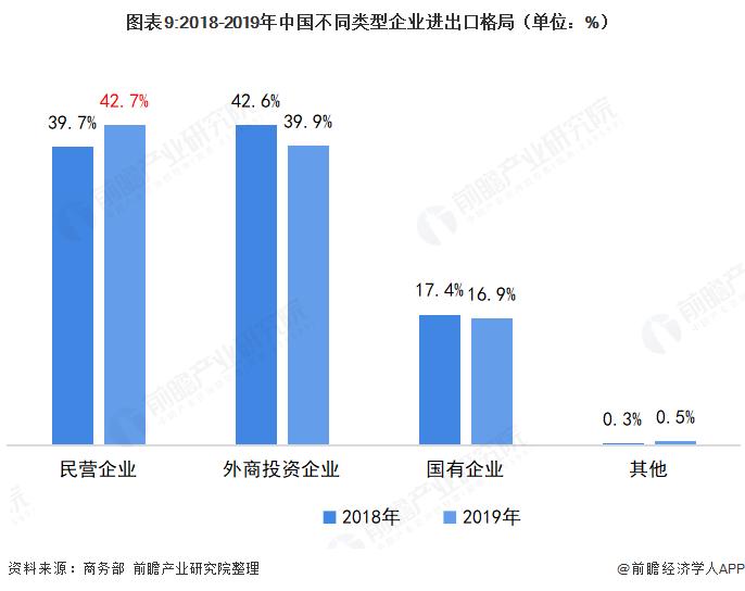图表9:2018-2019年中国不同类型企业进出口格局(单位:%)