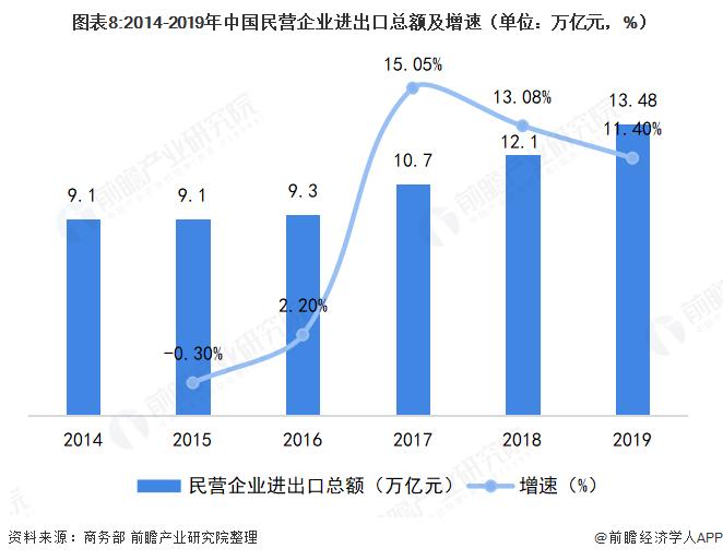 图表8:2014-2019年中国民营企业进出口总额及增速(单位:万亿元,%)