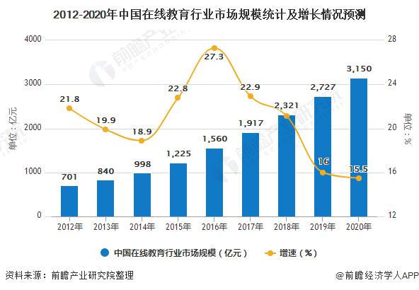 2012-2020年中国在线教育行业市场规模统计及增长情况预测
