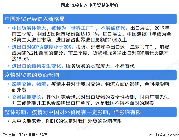 图表13:疫情对中国贸易的影响
