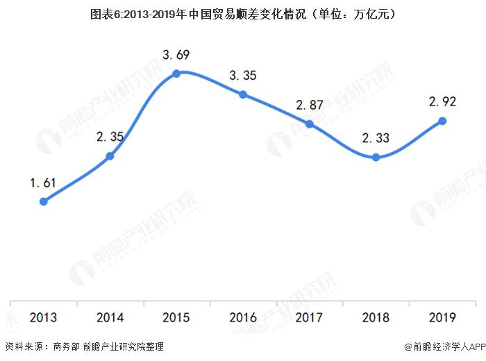 图表6:2013-2019年中国贸易顺差变化情况(单位:万亿元)