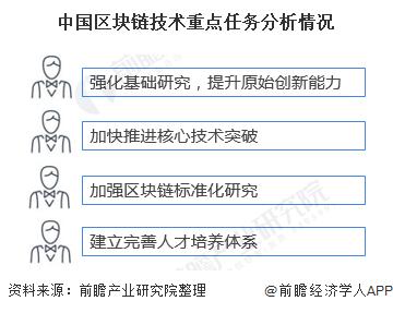 中国区块链技术重点任务分析情况