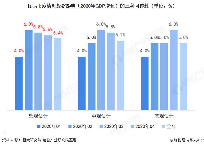 图表1:疫情对经济影响(2020年GDP增速)的三种可能性(单位:%)