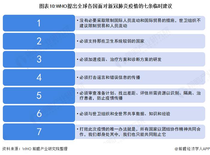 图表10:WHO提出全球各国面对新冠肺炎疫情的七条临时建议