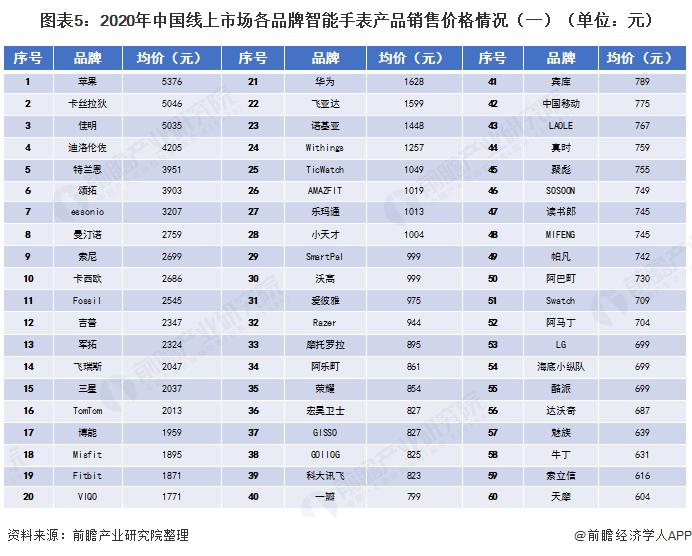 圖表5:2020年中國線上市場各品牌智能手表產品銷售價格情況(一)(單位:元)