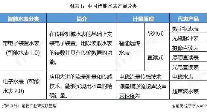 图表1:中国智能水表产品分类