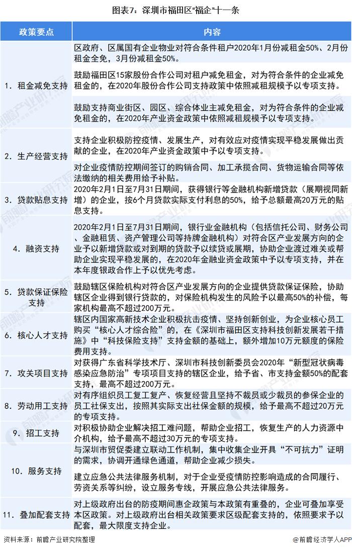 """图表7:深圳市福田区""""福企""""十一条"""