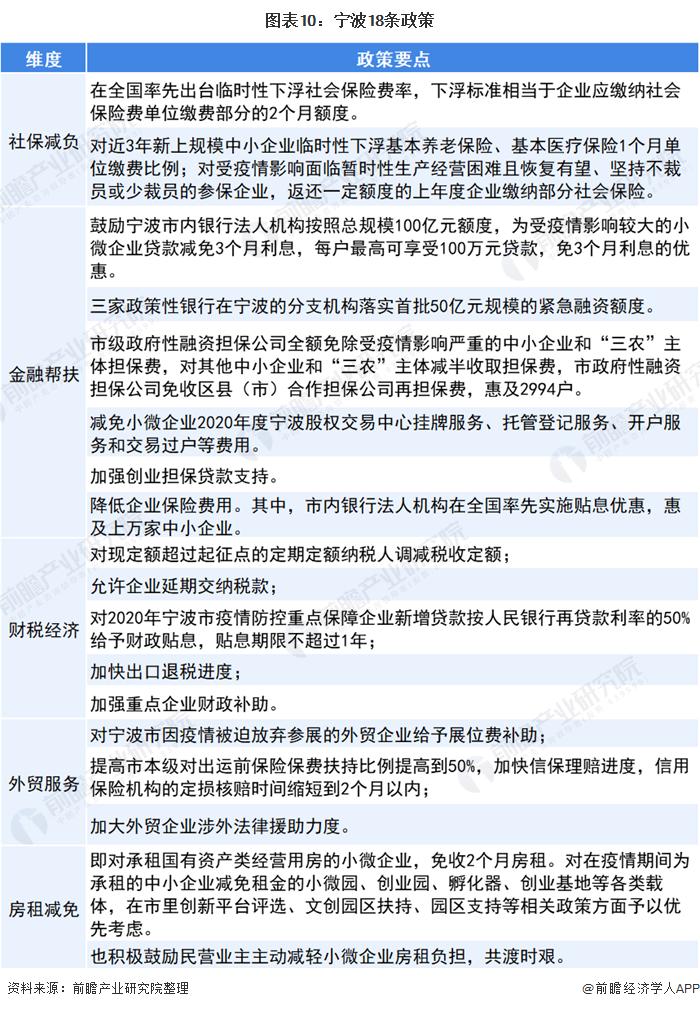 图表10:宁波18条政策