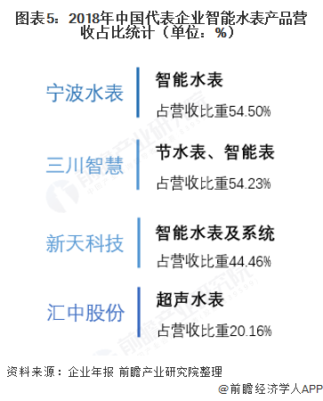 图表5:2018年中国代表企业智能水表产品营收占比统计(单位:%)