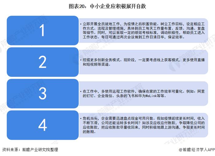 图表20:中小企业应积极展开自救