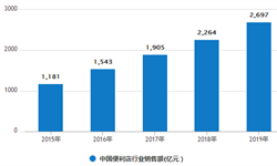 2020年中国<em>便利店</em>行业市场现状及发展趋势分析 运用新技术推动发展智慧型<em>便利店</em>