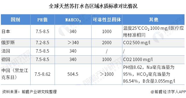 全球天然苏打水各区域水质标准对比情况