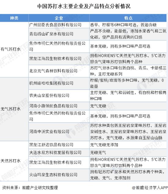 中国苏打水主要企业及产品特点分析情况
