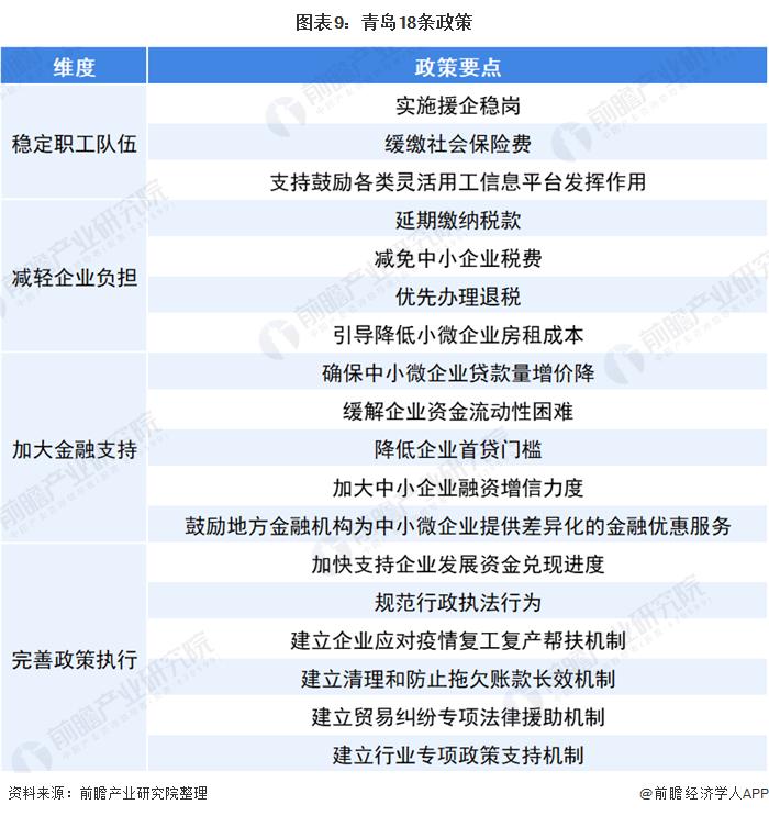 图表9:青岛18条政策