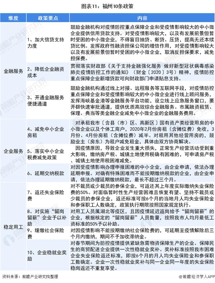 图表11:福州10条政策