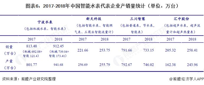 图表6:2017-2018年中国智能水表代表企业产销量统计(单位:万台)