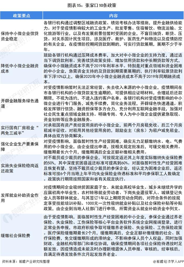 图表15:张家口10条政策