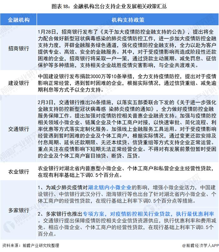 图表18:金融机构出台支持企业发展相关政策汇总